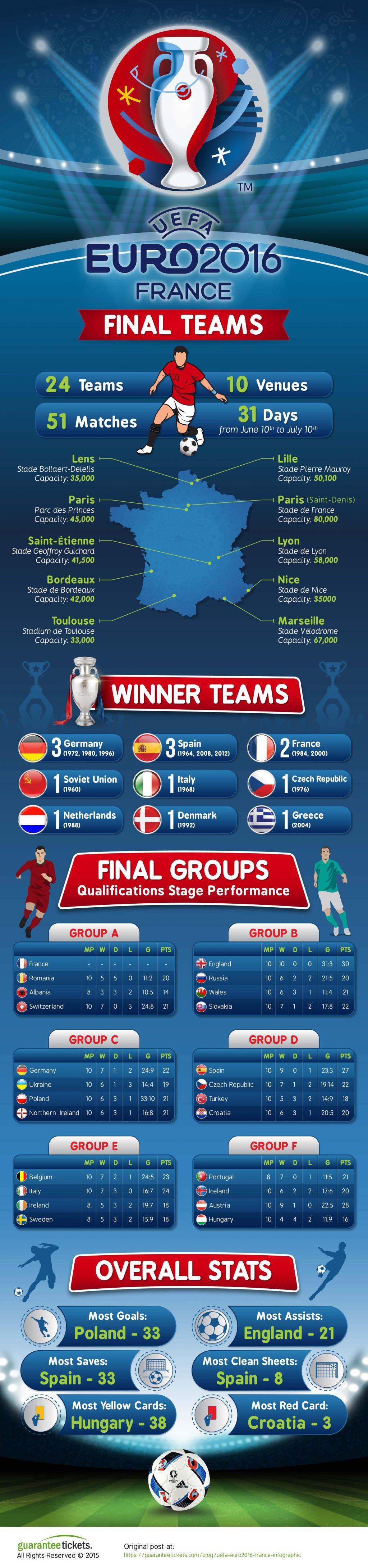 UEFA-Euro2016-Infografica