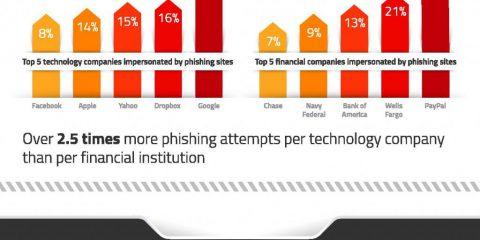 Le minacce cybersecurity del 2016