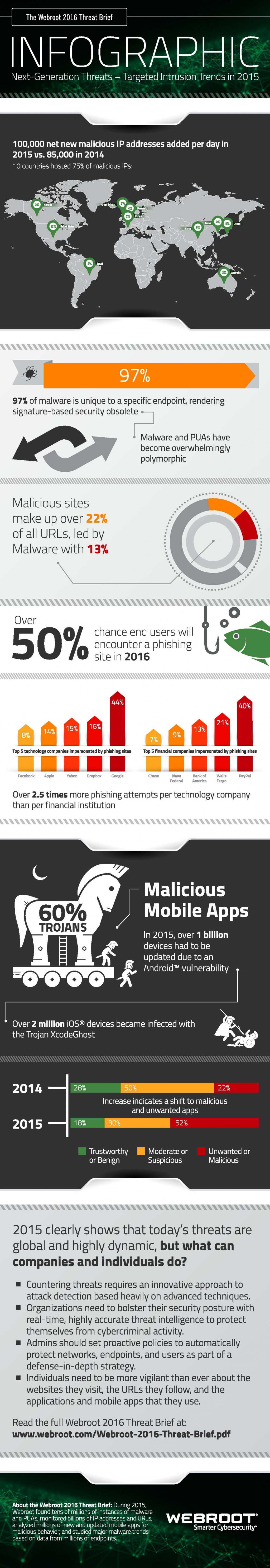 infographic-webroot-2016-threat-brief-page-001