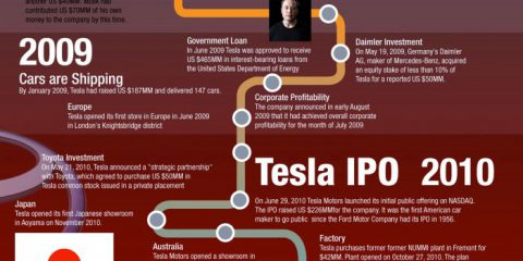 La storia della Tesla