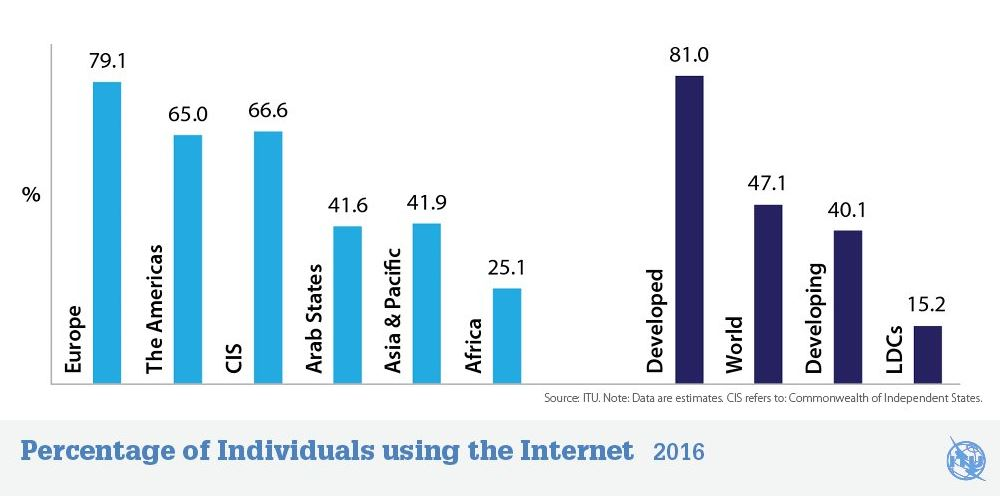 ITU internet 2016