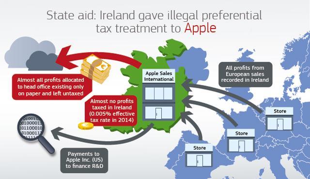 Apple-infografica