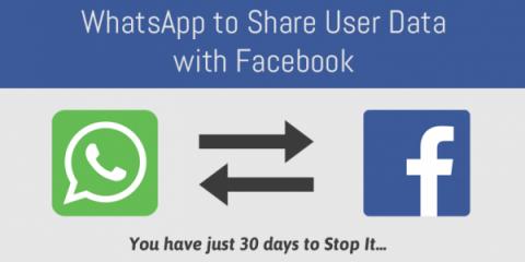 I dati di WhatsApp a Facebook: confermato lo stop alla condivisione nella Ue