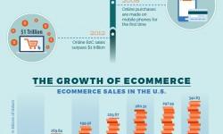 evolution-of-ecommerce