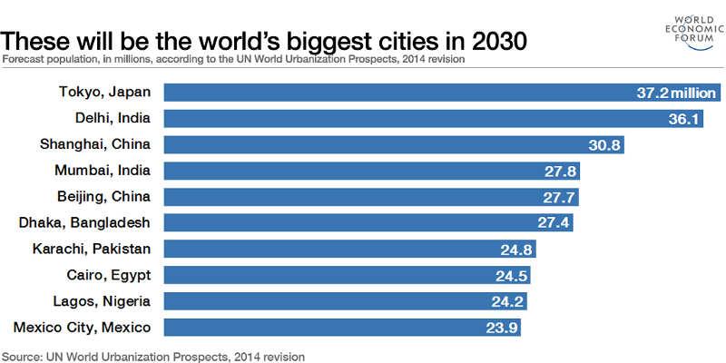 10 città più popolose al mondo