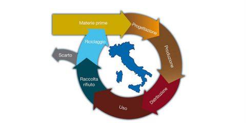 Economia circolare, presentata la piattaforma nazionale Icesp