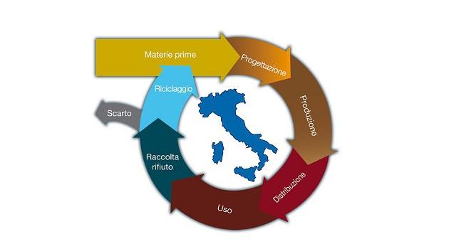 Enea ha un piano d'azione per l'economia circolare