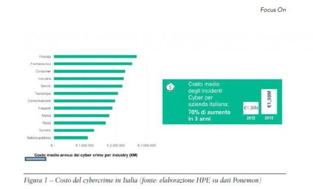 costo-cybercrime-per-azienda-italia