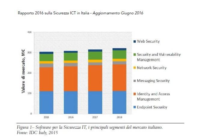cybersecurity-italia-soldi-nel-2018