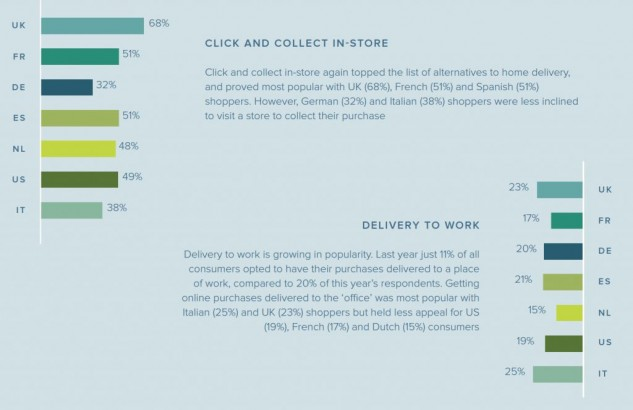 geographic-delivery-preferences-ii