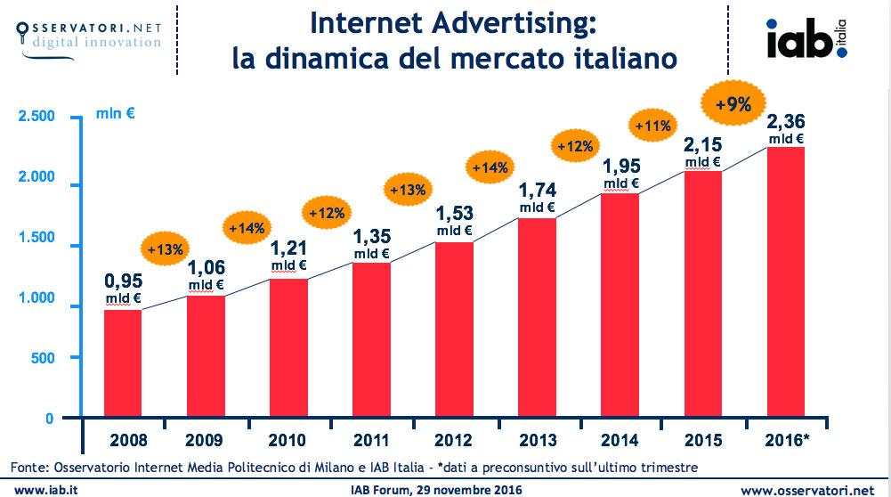 Internet advertising: la dinamica del mercato italiano