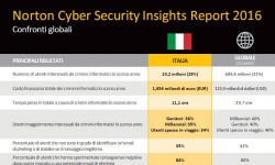 norton-cybersecurity-report-2016-cover