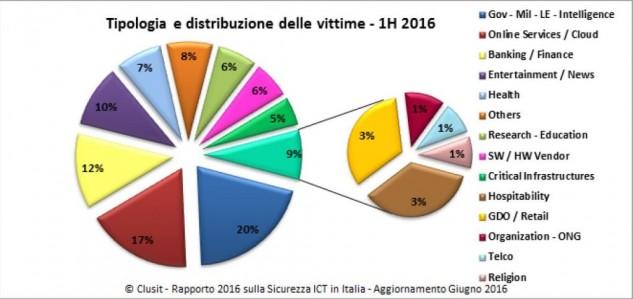 sicurezza-ict-in-italia-clusit