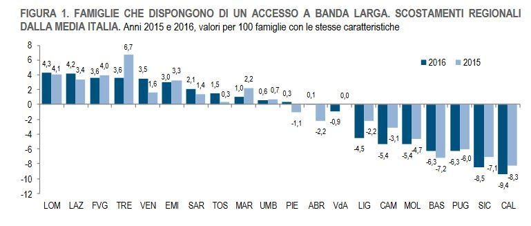 banda-larga-regioni-italia