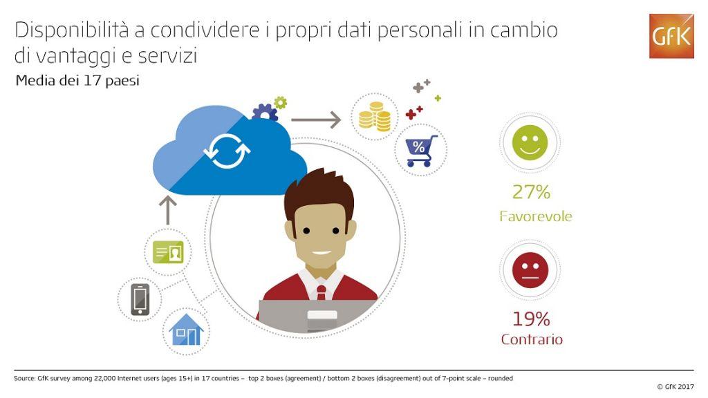 Condivisione dati personali_TOT_Infografica
