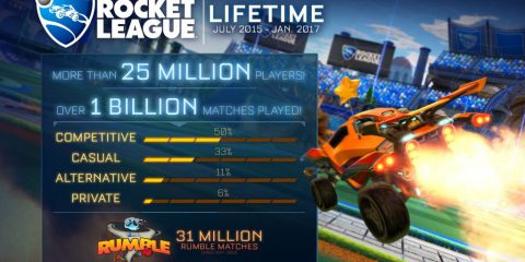 Rocket League supera i 25 milioni di giocatori