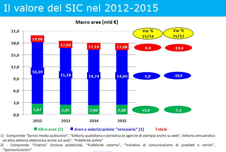 sic 2012-2015