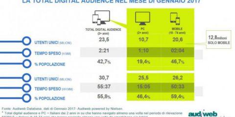 Dati Audiweb, a gennaio la total digital audience ha raggiunto 30,7 milioni di utenti
