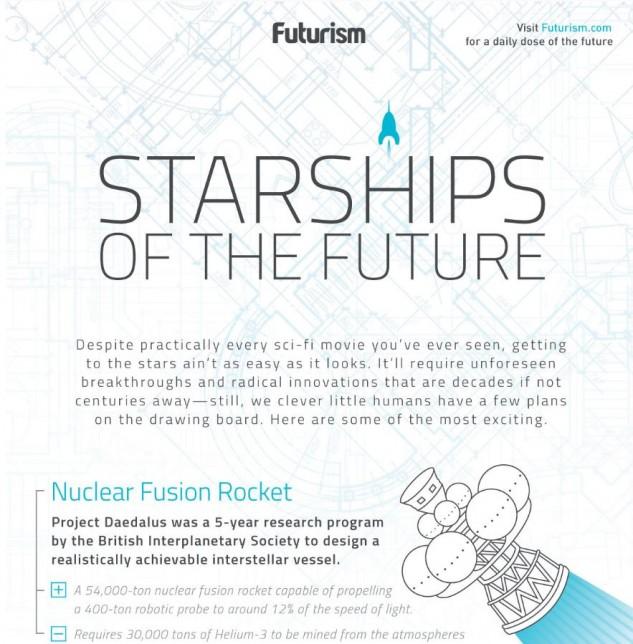 Come saranno le navicelle spaziali del futuro for Le navicelle spaziali