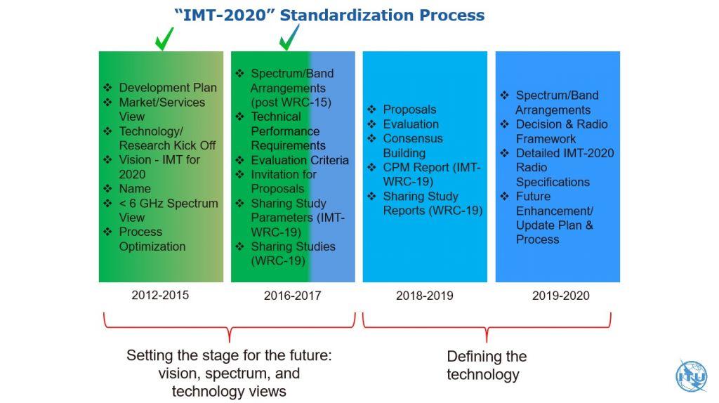 ITU-IMT2020 (1)