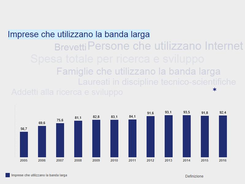 Italia_Scienza tecnologia e innovazione