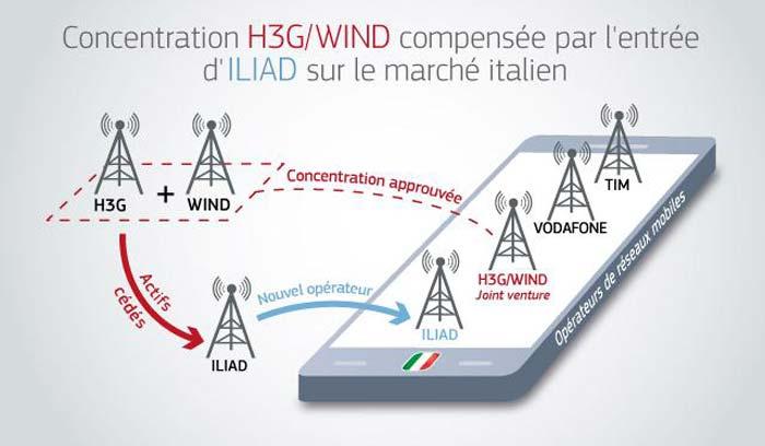 free-mobile-nel-mercato-italiano