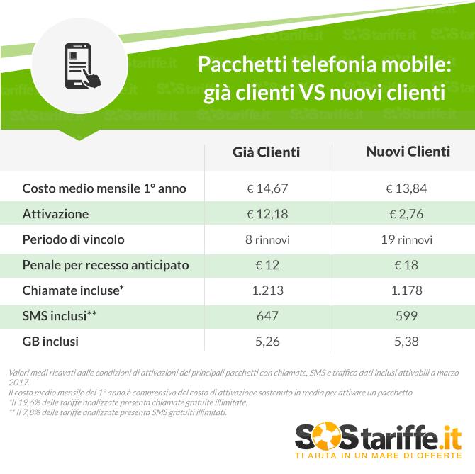 Pacchetti mobili all inclusive la portabilit conviene for Costo medio dell aggiunta della suite