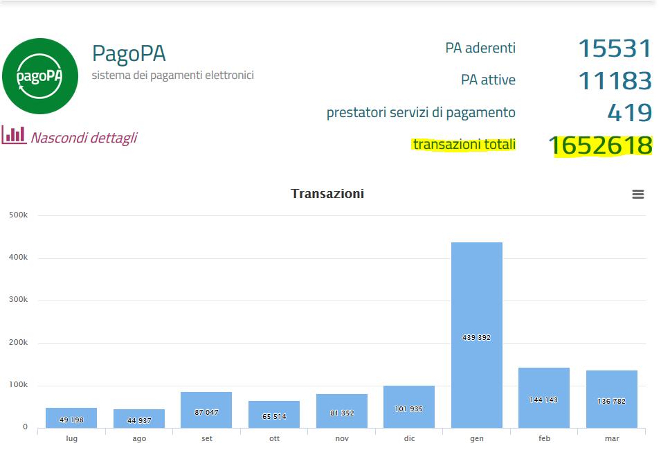 PagoPa_dati_transazioni_comuni