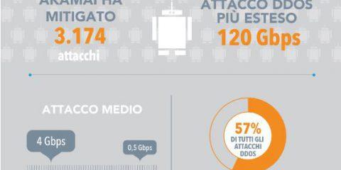 Le statistiche e le tendenze degli attacchi DDOS nel 2017
