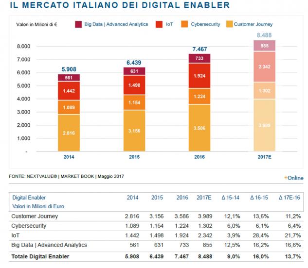 digitalenablers