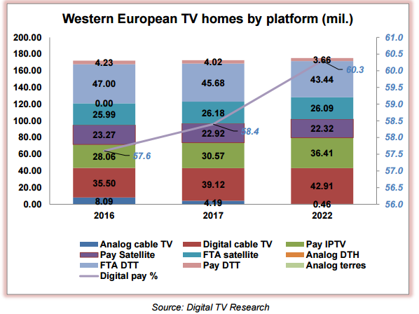 digitaltv
