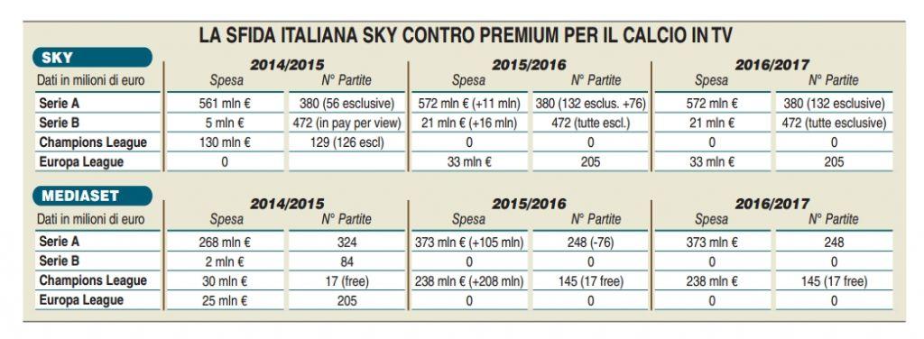 diritti-tv-gli-investimenti-di-Sky-e-Mediaset-nel-calcio