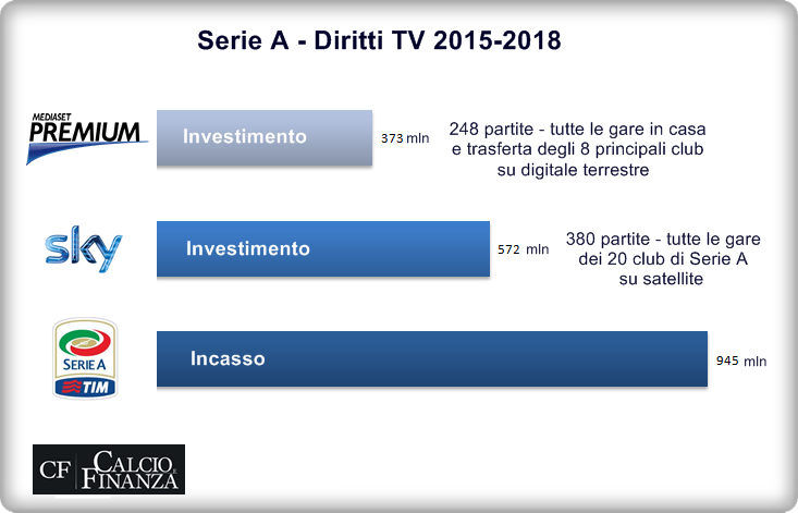 diritti-tv-serie-a-2015-2018-quanto-hanno-speso-sky-e-mediaset-premium