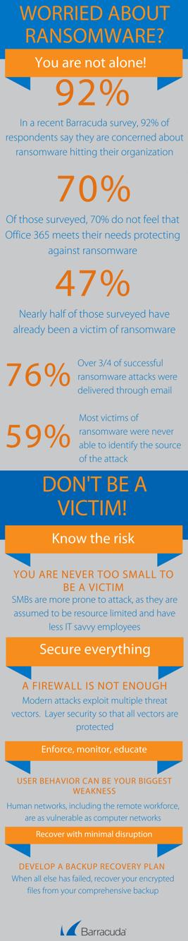 infografica Ransomware