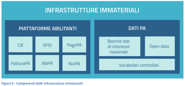 infrastruttureimmateriali