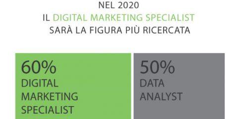 Le professioni del futuro: il digital marketing specialist