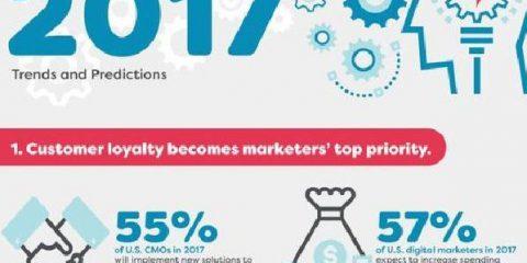 Trend e previsioni del digital marketing nel 2017