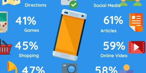 Le persone come utilizzano gli smartphones?
