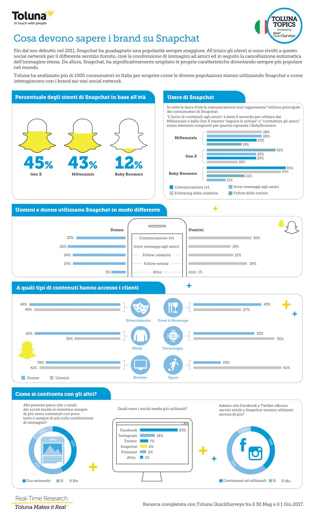 Snapchat (infografica)