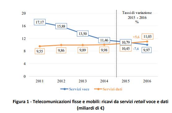 L'Agcom: solo il 60% degli italiani usa Internet. Penultimi in Europa