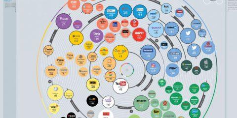 I 100 siti più importanti di internet