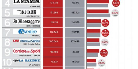 La classifica dei 15 quotidiani più diffusi in Italia