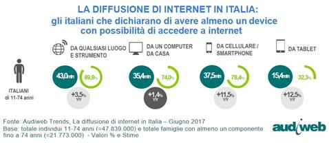 diffusione internet in italia