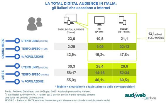 Total digital audience in italia