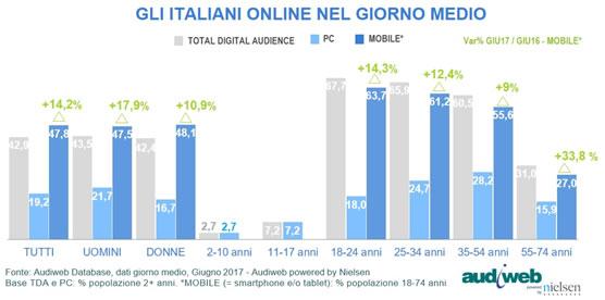 gli italiani online nel giorno medio