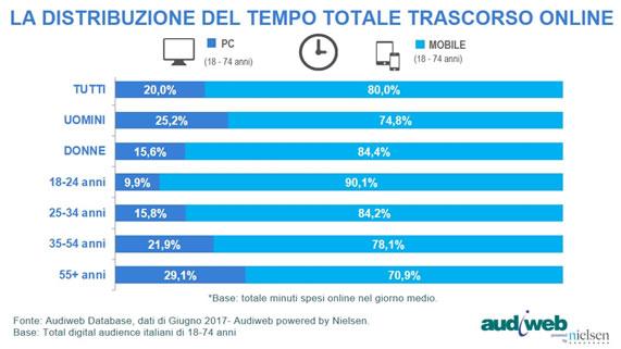 La distribuzione del tempo totale trascorso online