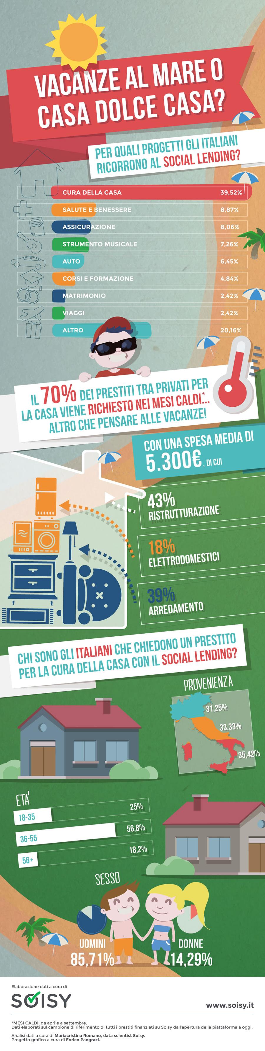 infografica social lending