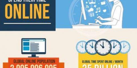 Le persone come spendono il loro tempo online?