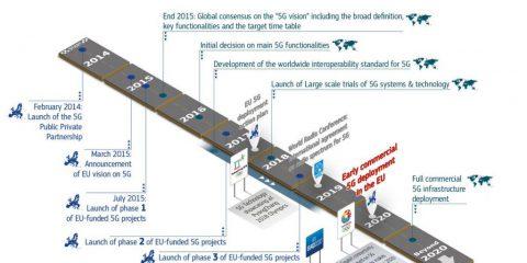 La roadmap 5G in Europa 2014-2020