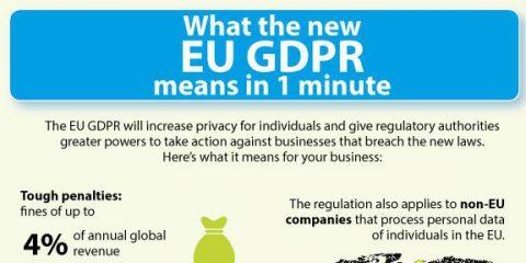 Il GDPR spiegato in 1 minuto